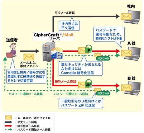 CipherCraft/Mail(サイファークラフトメール)製品詳細1