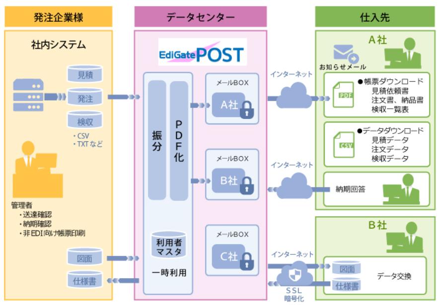 EdiGate/POST製品詳細1