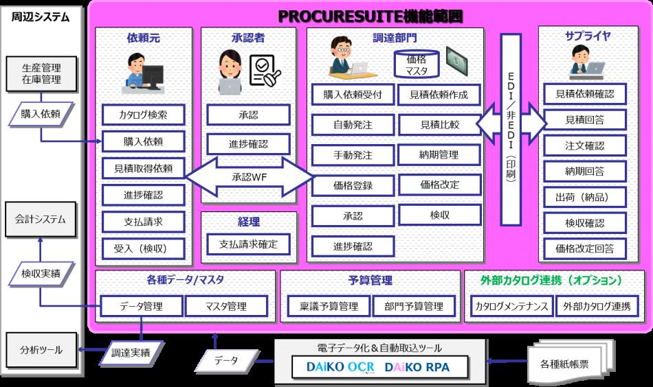 PROCURESUITE(プロキュアスイート)製品詳細1