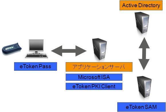 SafeNet eToken シリーズ製品詳細3