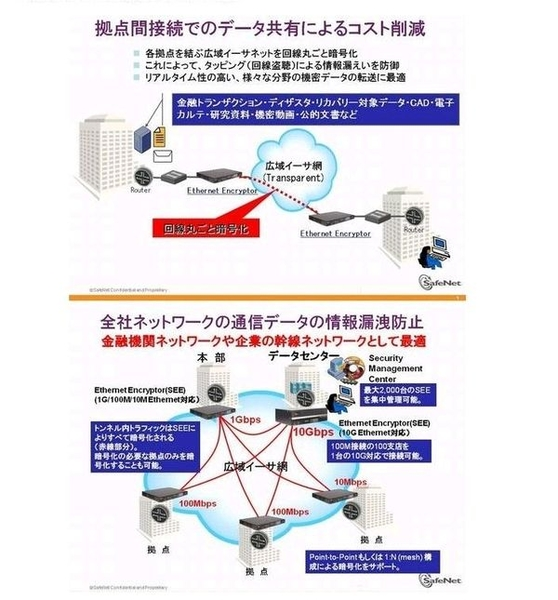 【SafeNet Ethernet Encryptor】製品詳細3