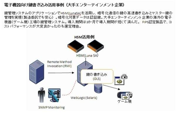 SafeNet HSM製品詳細3