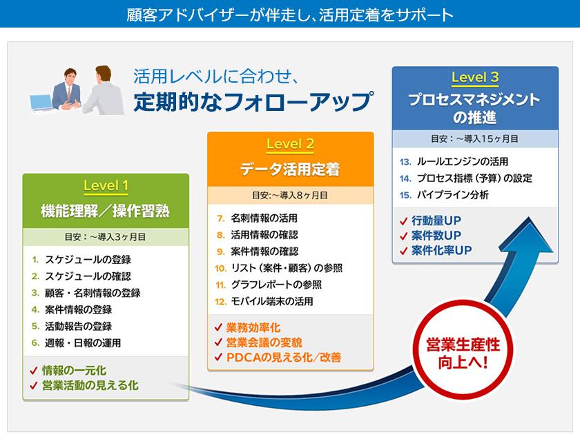 eセールスマネージャーRemix Cloud製品詳細3