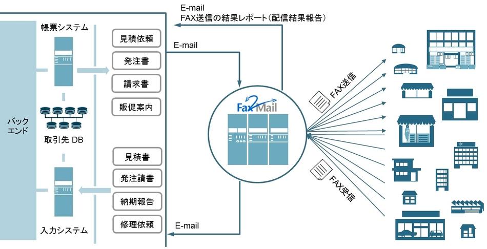 クラウド型FAXサービス「Fax2Mail」製品詳細3