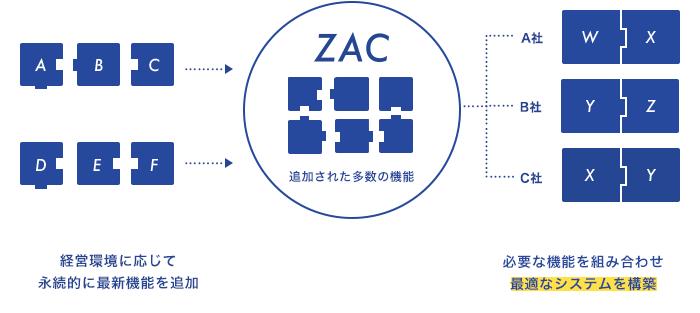 クラウドERP ZAC製品詳細3