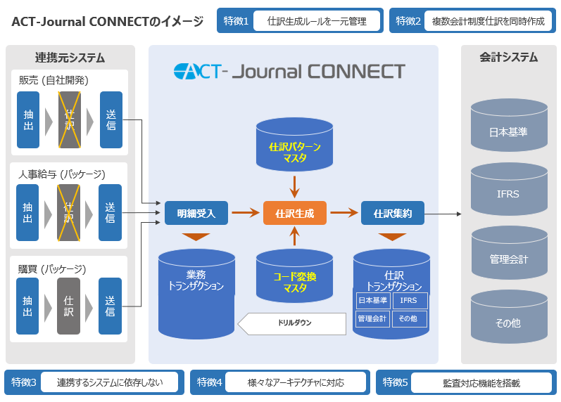 ACT-Journal CONNECT製品詳細3