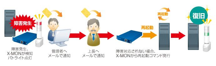 X-MON製品詳細3