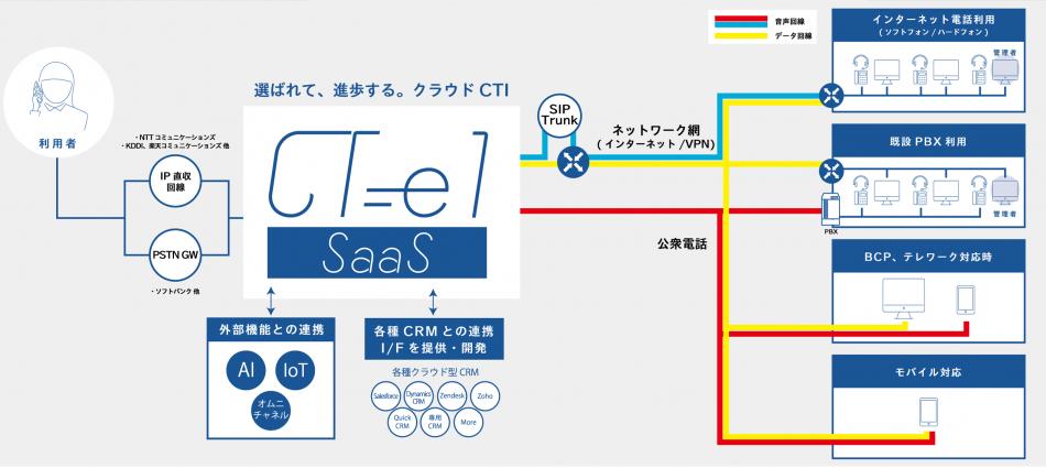 CT-e1/SaaS製品詳細1