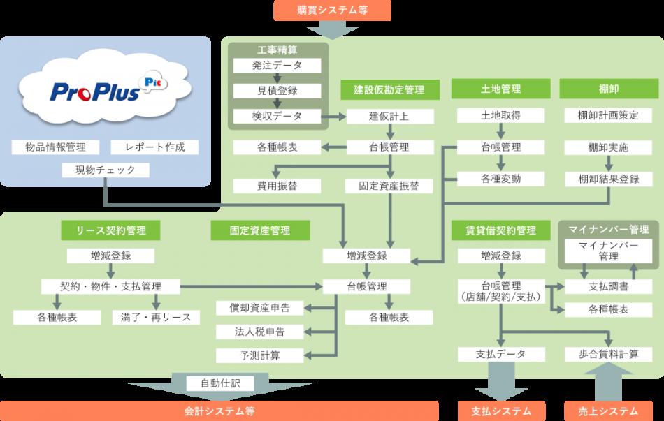 ProPlus建設仮勘定サブシステム製品詳細3