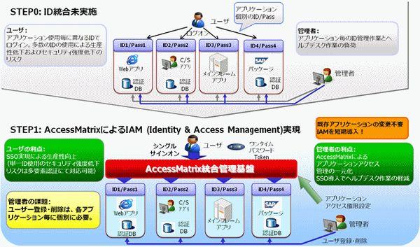 AccessMatrix USO(ID管理)製品詳細1