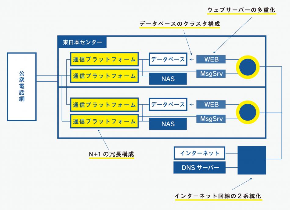 CT-e1/SaaS製品詳細3