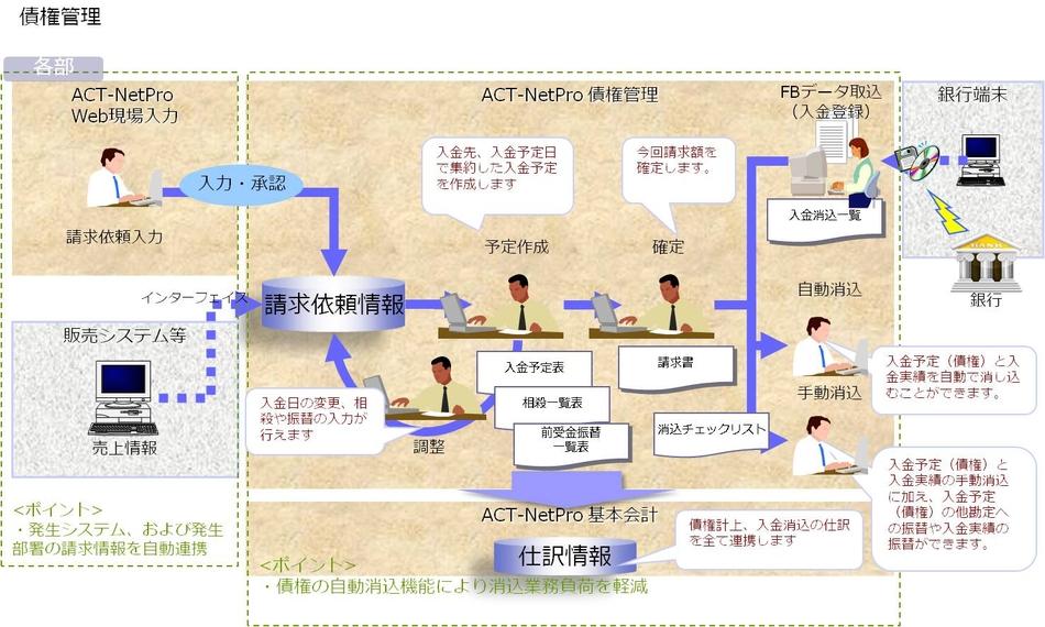 ACT-NetPro (債権・債務)製品詳細3