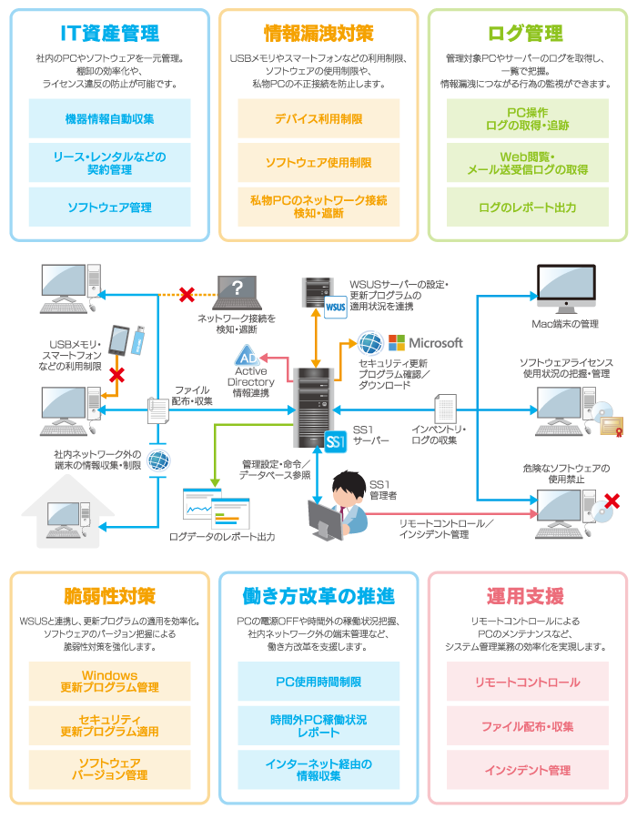 System Support best1(SS1) 「統合運用管理」製品詳細3