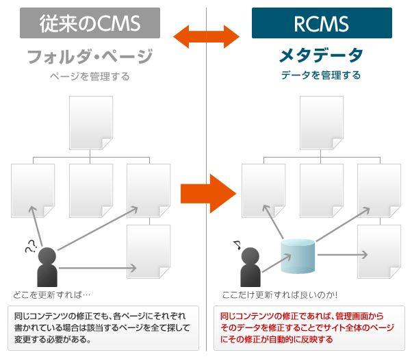 RCMS(アールシーエムエス)製品詳細1