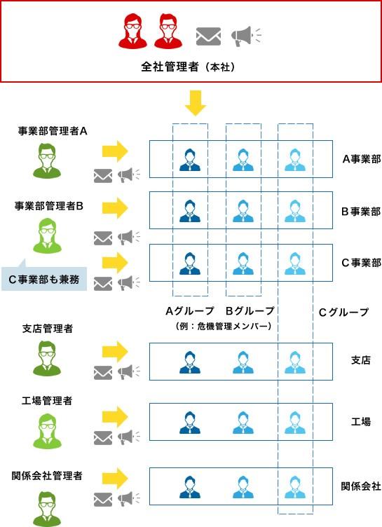 エマージェンシーコール製品詳細3