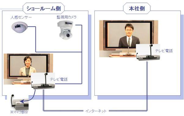 遠隔受付システム (受付システム)製品詳細3