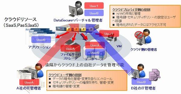 SafeNet ProtectV(暗号化)製品詳細3