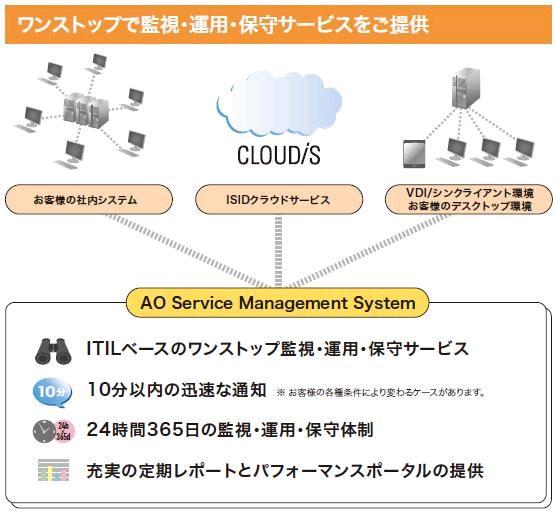 AOSMS (ネットワーク監視)製品詳細3