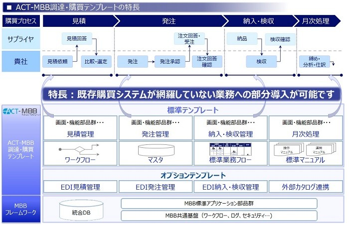 ACT-MBB 調達・購買テンプレート製品詳細3