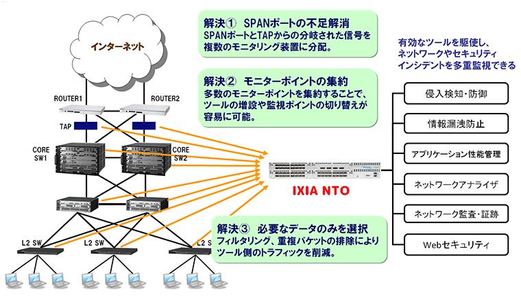 IXIA NTO 製品詳細3
