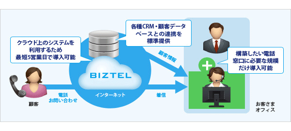 BIZTEL CTI製品詳細3