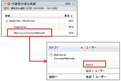 Symantec Web Security Service製品詳細3