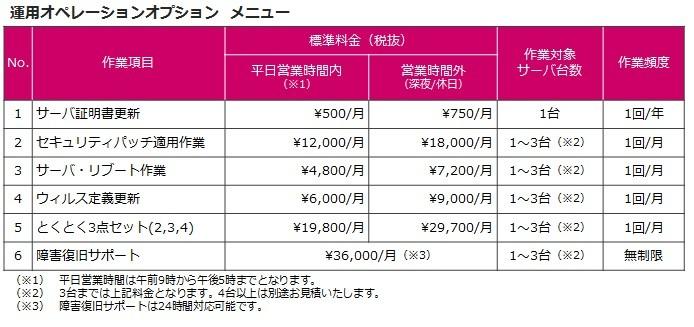 仮想化ホスティングサービス製品詳細3