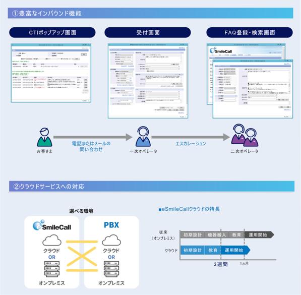 インバウンド特化型コールセンターシステム eSmileCall製品詳細1