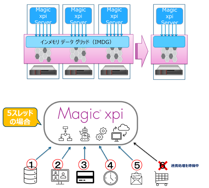 Magic xpi Integration Platform製品詳細3