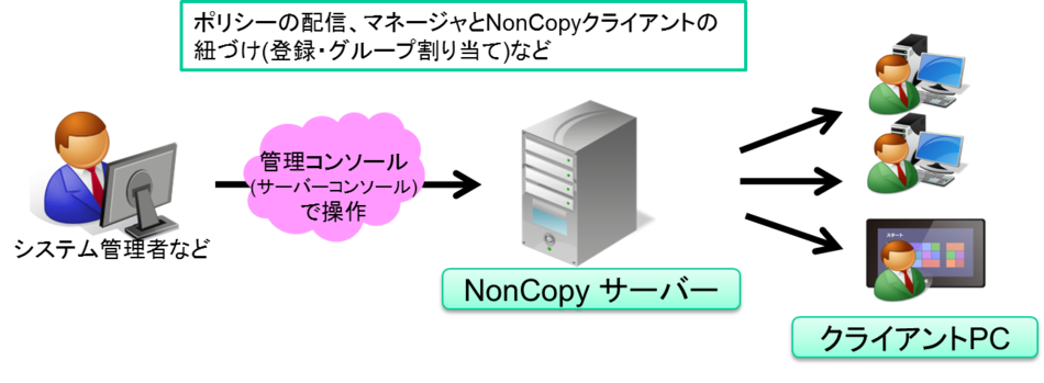 Driverware NonCopy 2製品詳細3