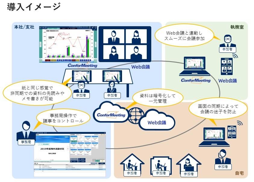 ConforMeeting/e製品詳細3