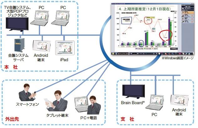 ConforMeeting/c製品詳細3