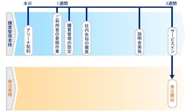 『ソロエルアリーナ』製品詳細3
