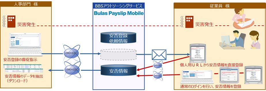 Bulas Payslip Mobile製品詳細3