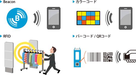 商品の位置や動きをリアルタイムに管理 物品管理システム製品詳細3