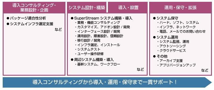 SuperStream製品詳細3