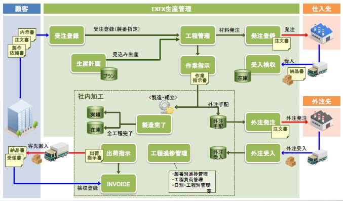 EXEX生産管理製品詳細3