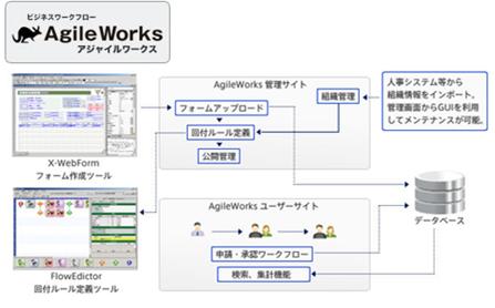 ワークフロートータルソリューション製品詳細3