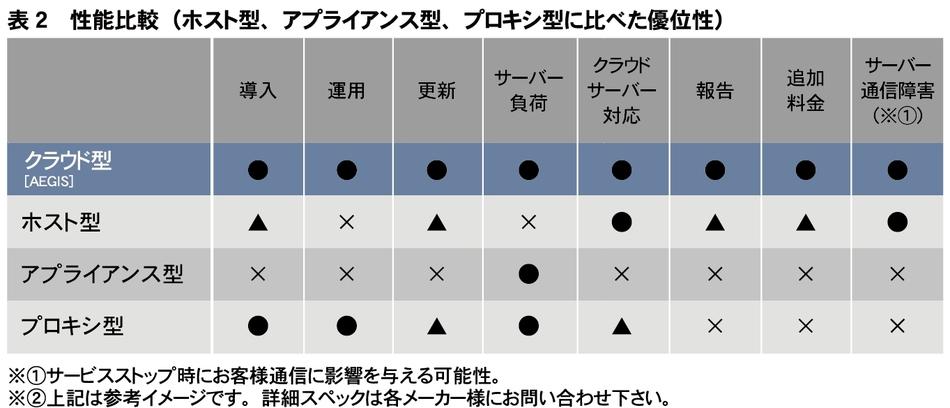 イージス製品詳細3