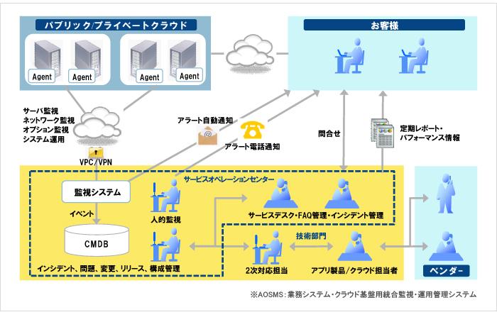 AOSMS (ログ監視)製品詳細3