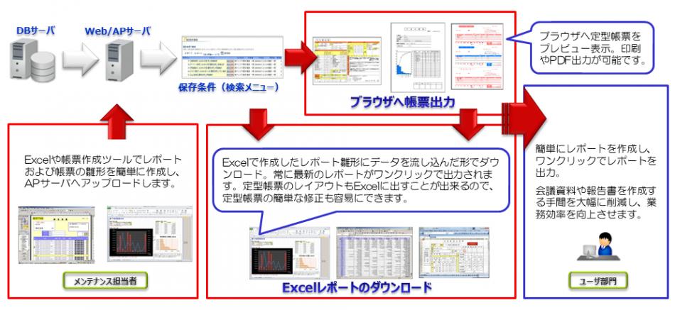軽技Web製品詳細3