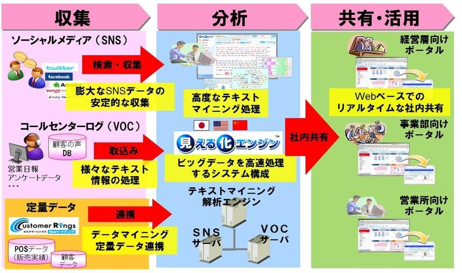 見える化エンジン製品詳細3
