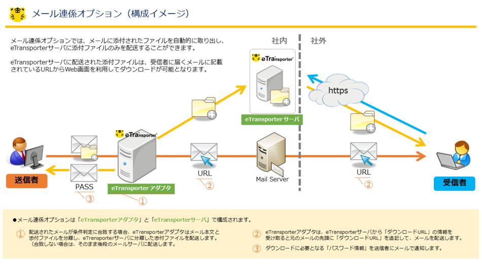 eTransporter製品詳細3