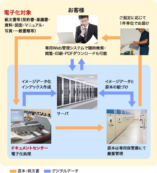 スキャニングサービス(首都圏、東海のみ)製品詳細3