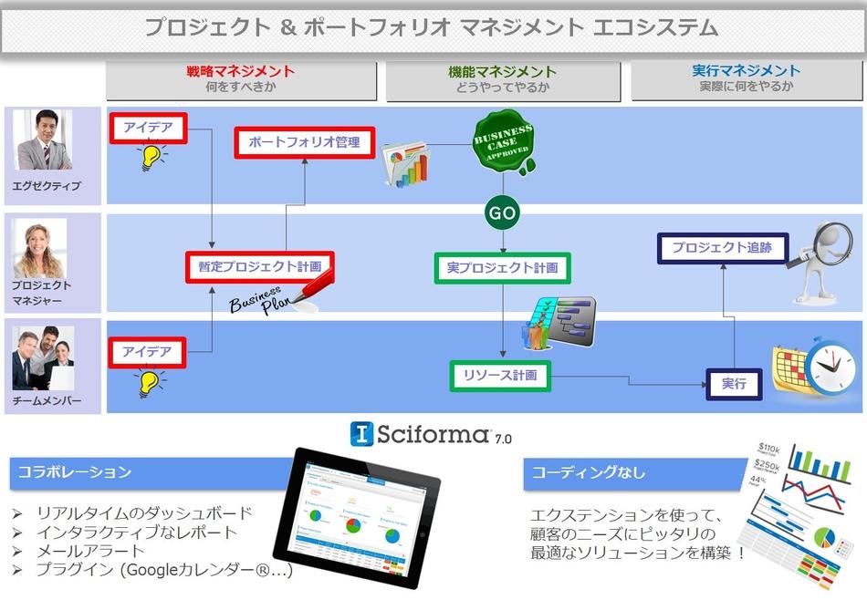 Sciforma 7.1製品詳細3