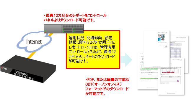 ビジネスセキュリティ(VSR)製品詳細3