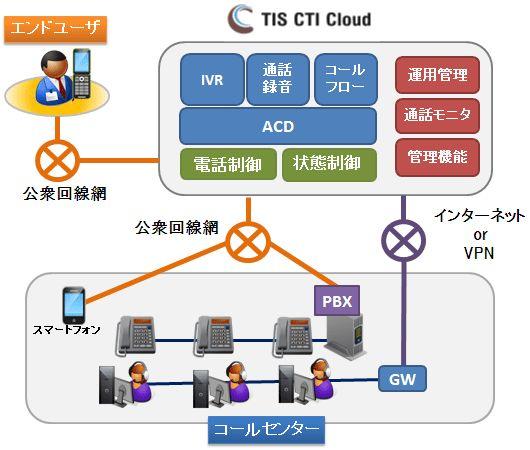 TIS CTI Cloud製品詳細3