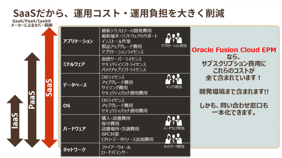 「Oracle ERP Cloud」製品詳細3