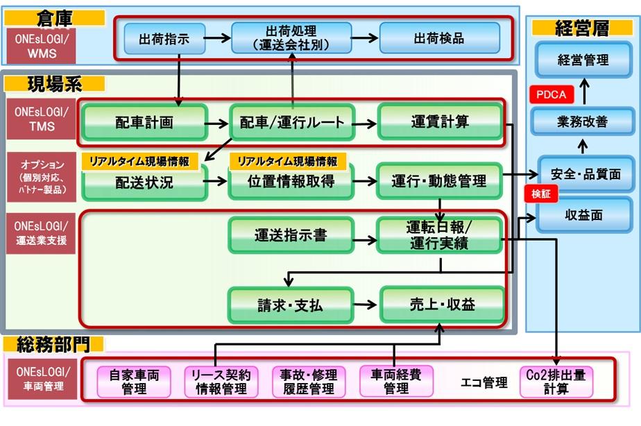 ONEsLOGI / 運送業支援システム製品詳細3