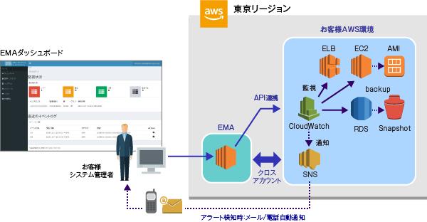 AWSソリューション製品詳細3